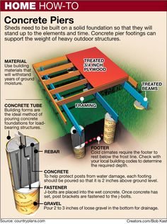 A standard pier foundation is your best choice to minimize the damage to tree roots. - Here's How - Build a Pier Foundation to Protect Trees - National Ledger
