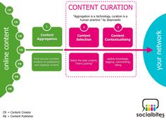Aggregation is a technology, Curation is a human practice - Content Curation Model by Socialbites.com
