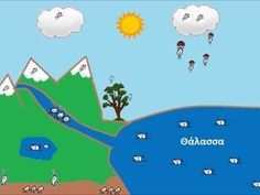 water cycle - YouTube