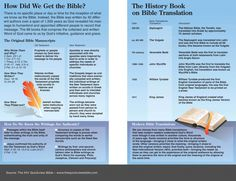 The Quick View Bible » How Did We Get the Bible?