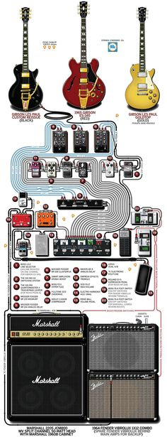 A detailed gear diagram of Joey Santiago's The Pixies stage setup that traces the signal flow of the equipment in his 2014 guitar rig. Guitar Hero, Guitar Rig, Guitar Pedals, Guitar Strings, Music Guitar, Guitar Chords, Cool Guitar, Playing Guitar, Acoustic Guitar