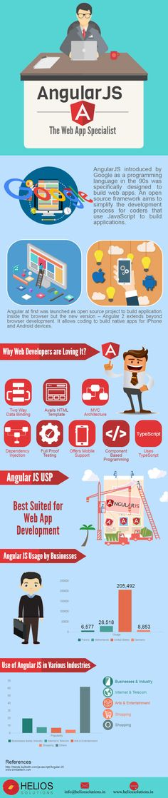 Angular JS a client side framework based on HTML, CSS & JavaScript is becoming the most preferred framework for web development. Learn more in infographic!
