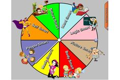 Multiple Intelligences - Make sure you are teaching the WHOLE child with this fabulous tool for selecting activities that appeal to different intelligences.