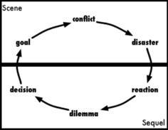 Types of Conflict inScenes