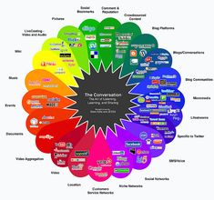 Map of various types of social media and example platforms....lots going on in the world
