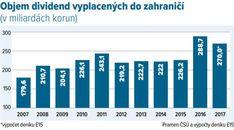 Objem dividend vyplacených do zahraničí (v miliardách korun) Pula, Mafia, Shanghai, Bar Chart