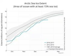 Another bout of warm, stormy weather has hit the Arctic, sending temperatures skyrocketing and slowing sea ice growth. Sea Ice, Climate Change Effects, Arctic, At Least, Ocean, Warm, Jan 2017, Resume, Marseille