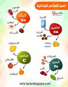 ما هو الاكل الصحي للاطفال أطعمة تعزز الجهاز المناعي لمحاربة فيروس كورونا بالعربي نتعلم In 2021 Mlk Arabe Map