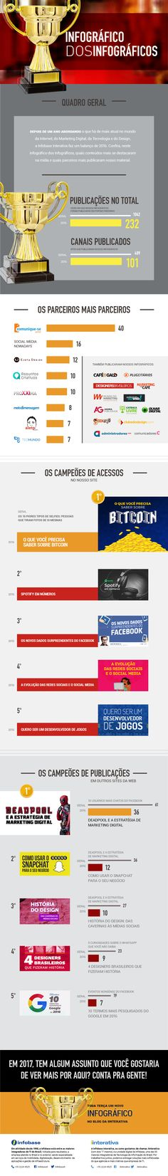 Infográfico dos Infográficos 2016