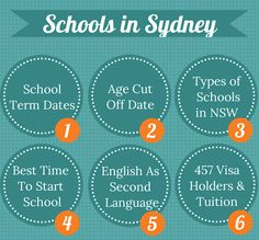 Moving to Sydney with kids? Got questions about schools in Sydney? Well, I got some answers for you plus a ton of resources to help you out.