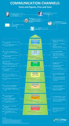 Communication Channels Infographic: Facts and Figures, Pros and Cons