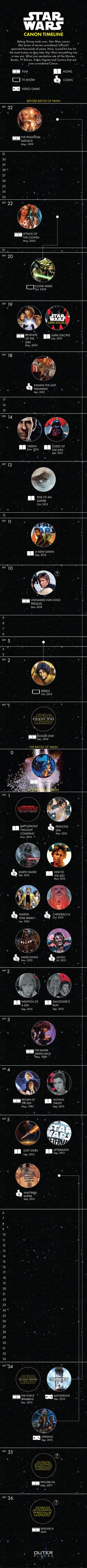 Quick Guide to Star Wars Timeline, just in time for the new movies.