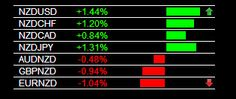 The Forex Heatmap®  Version 3.0 Main Session NZD/USD Buy Signal