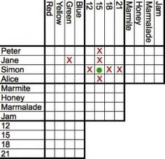 Free printable Logic Puzzles included too.  Logic Puzzles came about when Charles Lutwidge Dodgson (know as Lewis Carroll) the famous author of...