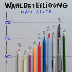 Die Wahlbeteiligung ist umso höher, je älter die Altersgruppe ist. Das ist kein deutsches Phänomen. Auch die Abstimmung zum Brexit und die US-Präsidentschaftswahl wurden von der älteren Generation entschieden.  Das hat auch die FDP gemerkt und...
