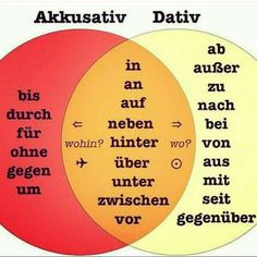 Learn to speak German with these basic and advanced grammar and vocabulary lessons, quizzes, study tips, and articles about German culture. Akkusativ Deutsch, Dativ Und Akkusativ, Study German, German English, Learn English, German Grammar, German Words, Dativ Deutsch, Dative Case