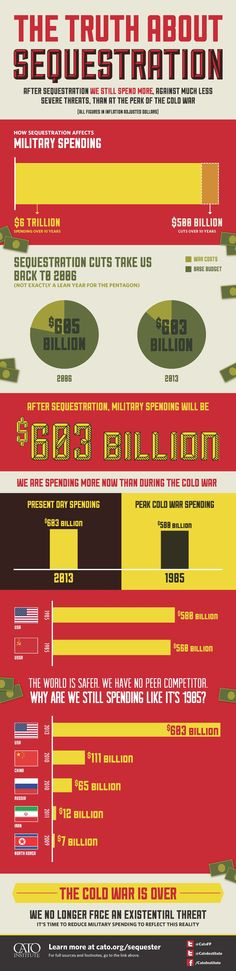 An infographic putting the military Sequestration budget cuts in perspective.