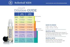 Rollerball Make and Take Kids Dilution Ratio Chart- this chart is AWESOME!
