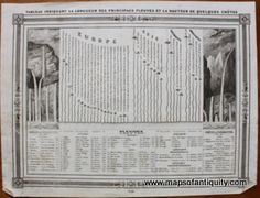Antique-Comparative-Map-Heights-Waterfalls-Lengths-Rivers-World-Bocage