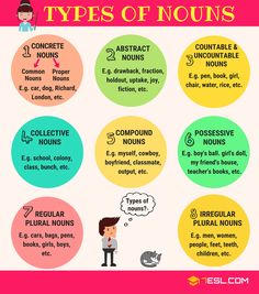 NOUNS: What is a Noun? Useful Rules, List & Examples English Nouns List! What is a noun? Learn noun definition and useful list of nouns in English with different types. Learn noun examples and handy grammar r English Grammar Rules, Teaching English Grammar, Grammar Lessons, English Vocabulary Words, Learn English Words, English Lessons, English Phonics, English Writing, Learning English