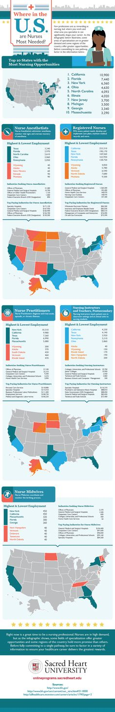 Where in the U.S. are #nurses most needed? This infographic from Sacred Heart University (via @ScrubsMagazine) breaks it down.