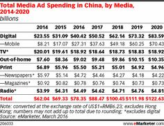Total Media Ad Spending in China, by Media, 2014-2020 (billions)