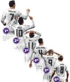 Real Madrid Team Jersey Sales Chart: C Ronaldo Ranked First, Bale Ranked No. 3 buy fifa 16 coins: http://www.fifa1314.com/?-ref-68060 discount code: buyfifa
