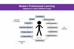 Individuals learn in many ways for and at work; trainingor e-learning is only part of the picture as I show in the diagram below. Modern Professional Learning (as I call it) happens in many differ…