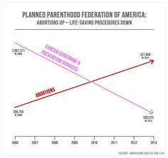 This is How Anti-Abortion Groups Lie with Statistics