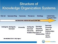 STRUCTURE OF KNOWLEDGE ORGANIZATION SYSTEMS.