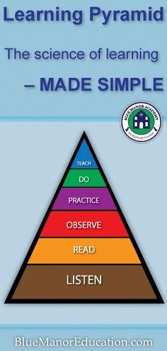 Piramide de aprendizaje.
