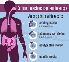 Sepsis is a constant threat to patient safety, but many providers and caregivers do not recognize the signs of crisis early enough, the CDC says. Urinary Tract Infection Symptoms, Lung Infection, Kidney Infection, Infection Control Nursing, Population Health Management, Blood Poisoning, Nursing Tips, Health