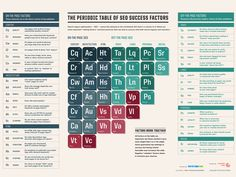 Like our Periodic Table Of SEO Success Factors? Get a copy for yourself to printor post onyour site, using the options below! Get the Periodic Table of S