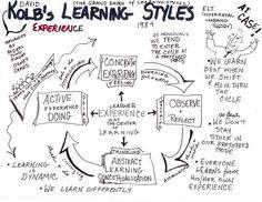 Ciclo de Kolbs sobre el aprendizaje experiencial