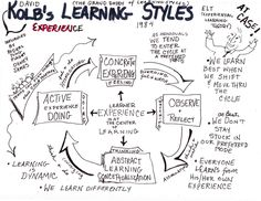 One style doesn't fit all: Kolb Learning Style Inventory ...