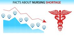 Facts About Nursing Shortage - Inscol Canadian Nurses Association, Full Time Equivalent, Nursing Shortage, Nursing Articles, Professional Nurse, Night Nurse, Nurse Practitioner, Nurse Life, Nurse Humor