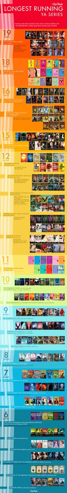There are 13 #YA series that consist of 10 or more books #infographic