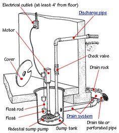 install-sump-pump-parts-diagram