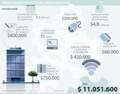 Principales gastos para crear empresa