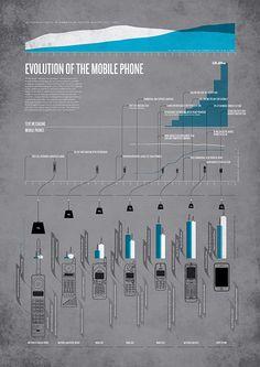 Digital Nostalgia Posters: Mobile Evolution