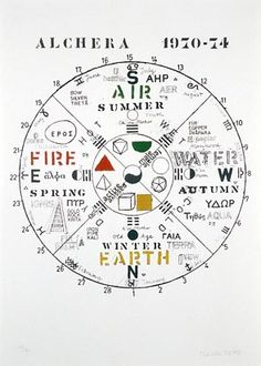 Mnemonic Device, 1975, Joe Tilson; the four quadrants of the circle contain the traditional symbolic associations of the four elements and four seasons. (The Government Art Collection)