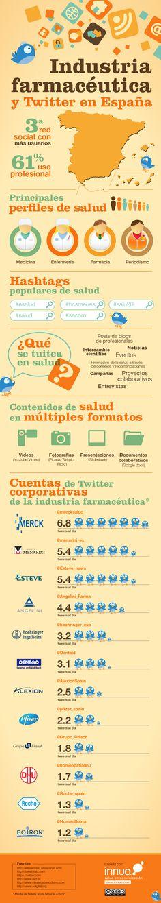 Industria farmacéutica y Twitter en España [Infografía]