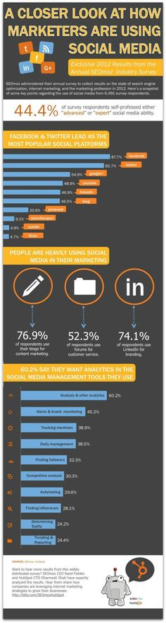 44 percent of marketers say they have advanced social media skills.