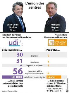 Les présidents du MoDem, François Bayrou, et de l'UDI, Jean-Louis Borloo, ont annoncé dimanche sur Twitter qu'ils tiendraient une conférence de presse commune mardi. Elle devrait être l'occasion d'entériner le rapprochement entre les deux formations politiques centristes.