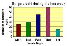 Image result for free worksheets on data handling for grade 3