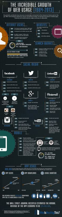 Internet and technology: A history of growth (1984-2013)