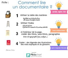 Comment lire un documentaire ? [infographie] Flags Europe, Media Literacy, Book Study, Communication, The Unit, Education, School, Books, Applications