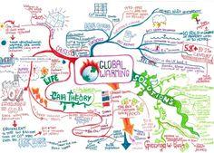 Programas para crear mapas mentales y ejemplos