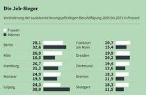 Christina Anger / Oliver Koppel / Axel Plünnecke - MINT-Frühjahrsreport 2016 Mint, Tech Companies, Company Logo, Olives, Education, Peppermint