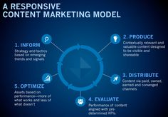 Responsive Content Marketing Model.
